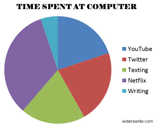 Computer Distraction from Writing Pie Chart